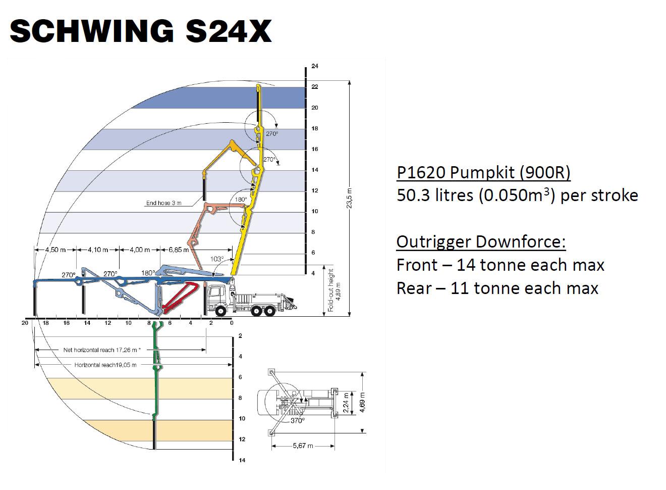 Schwing S24X Boom Pump Specs