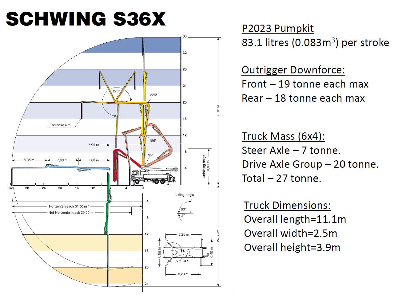 Schwing S36X Boom Pump Specs