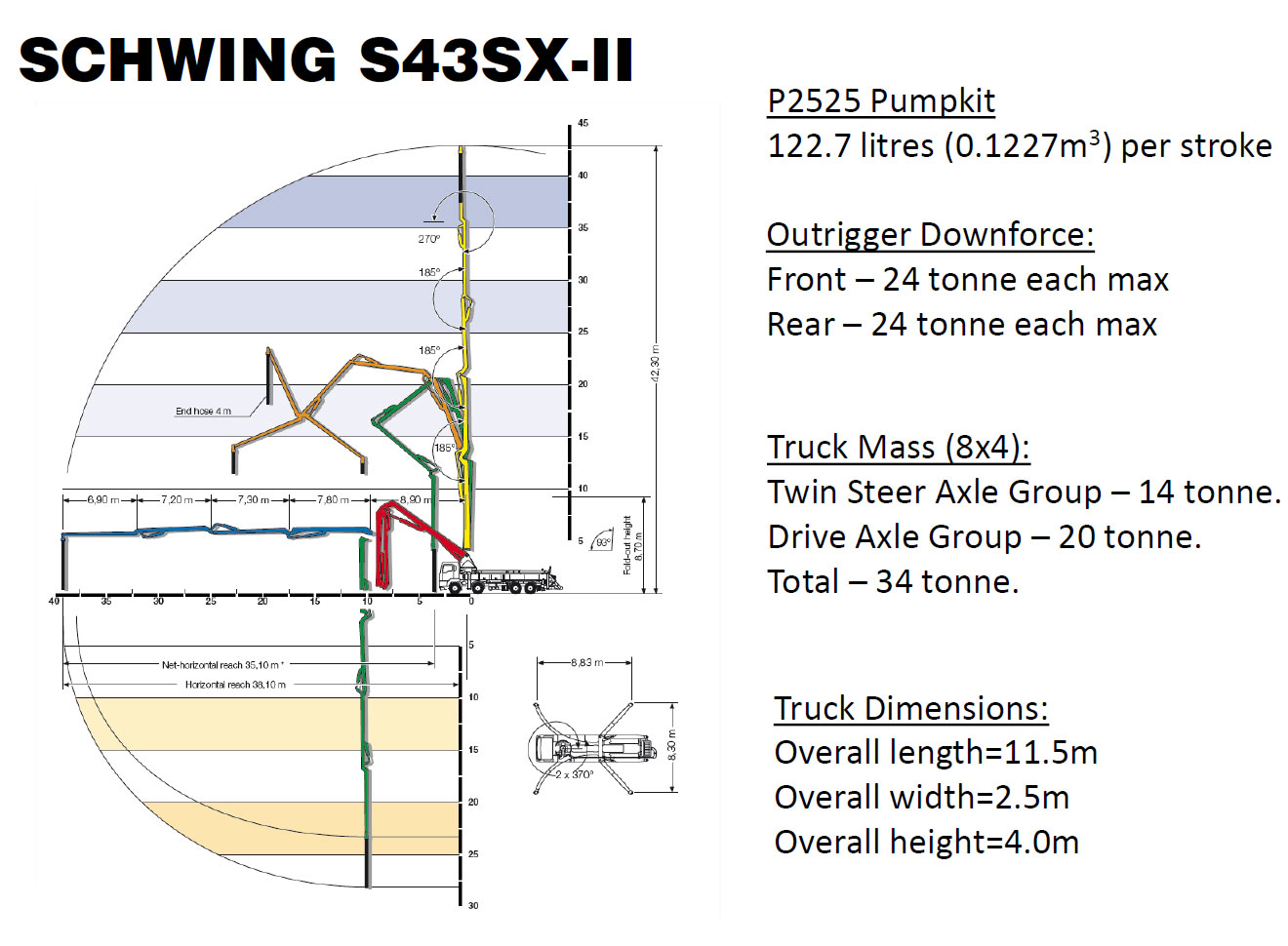 Schwing S43SX-II Boom Pump Specs