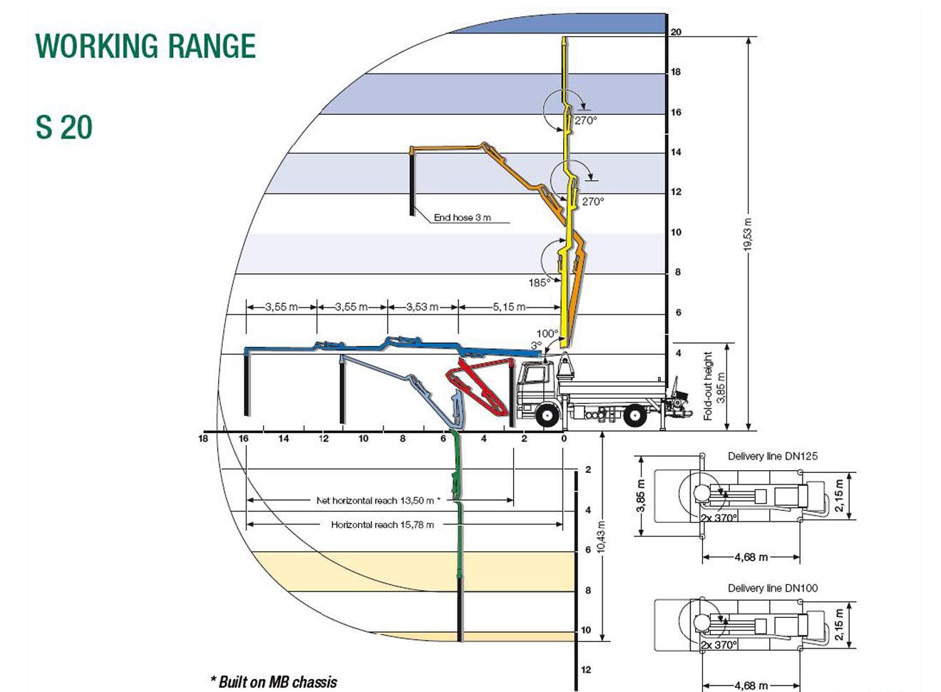 Schwing S20 concrete pump specs